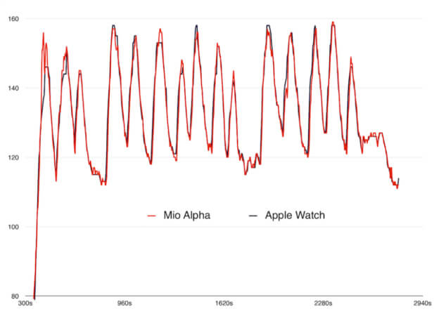 Apple Watch heart rate monitor